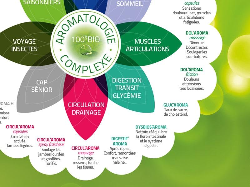 SALVIA nutrition, santé & beauté alternative Bio